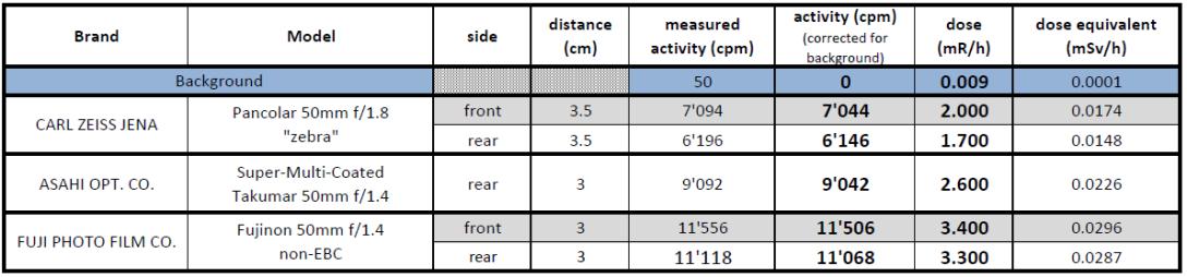 Radioactivity-3cm