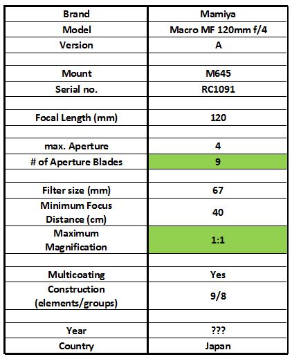 Macro-chart